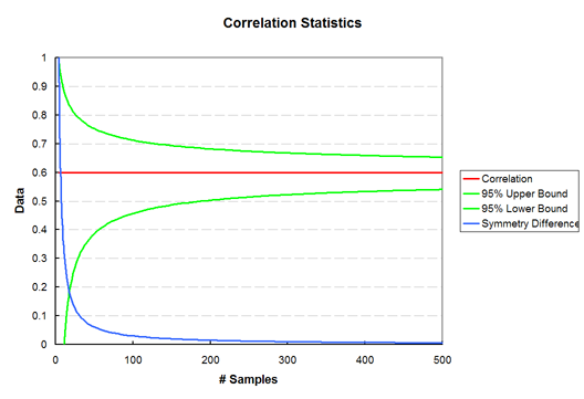 Correlation, Confidence Interval, and Sample Size