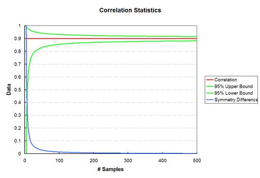 Correlation Statistics Graph